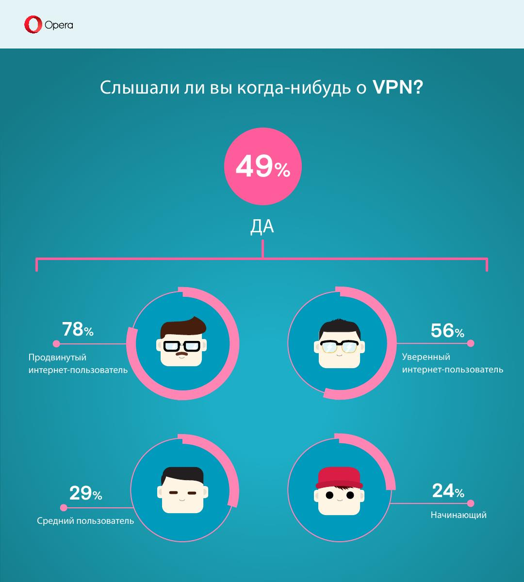 VPN_survey_3