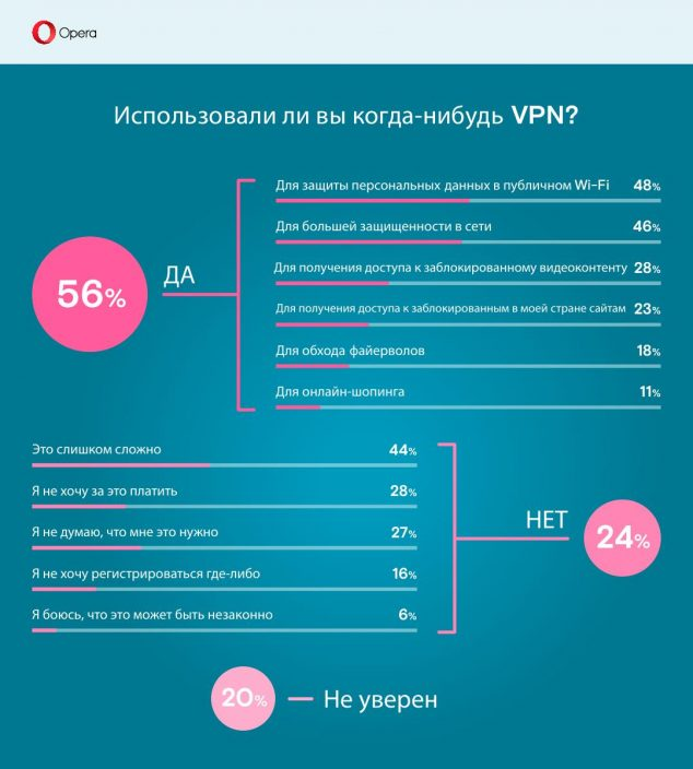 VPN_survey_4