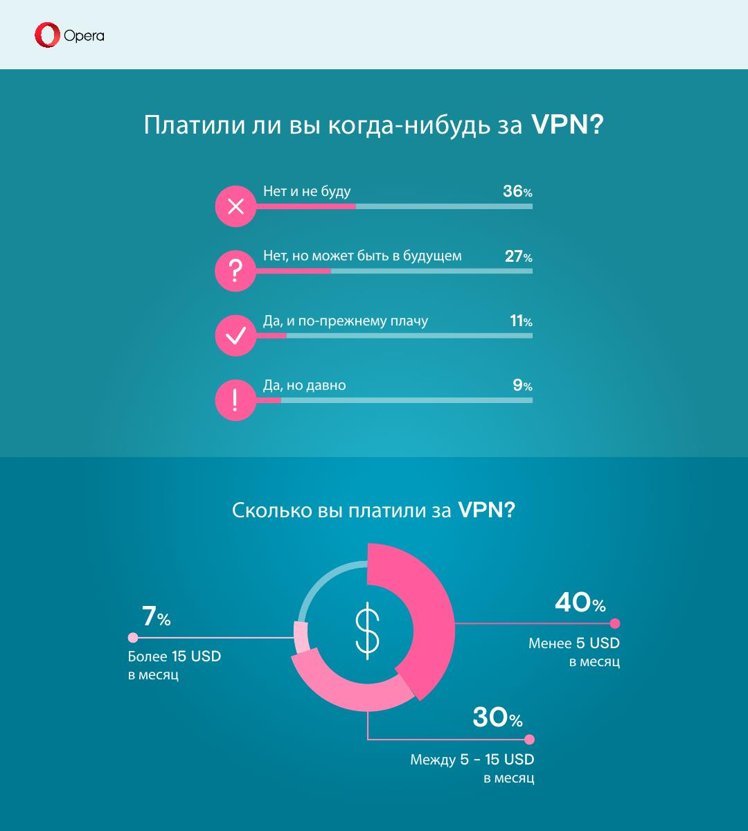 VPN_survey_5