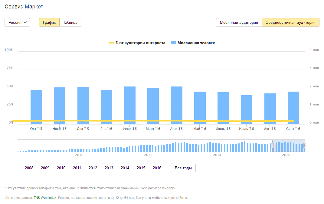 Яндекс.Маркет, статистика 2015-2016