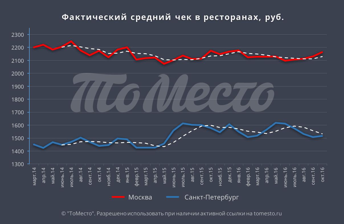 Лучший бизнес в россии в кризис