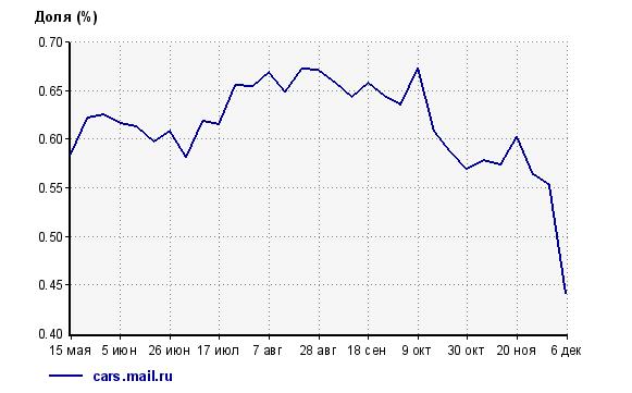 Доля Cars.mail.ru, по статистике Liveinternet