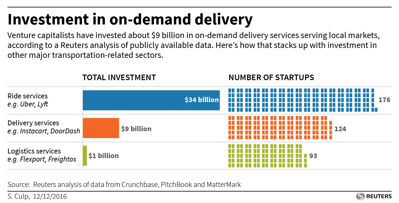 DELIVERY-STARTUPS