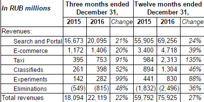 «Яндекс» нарастил выручку за год на 27%, сократил прибыль на 30%