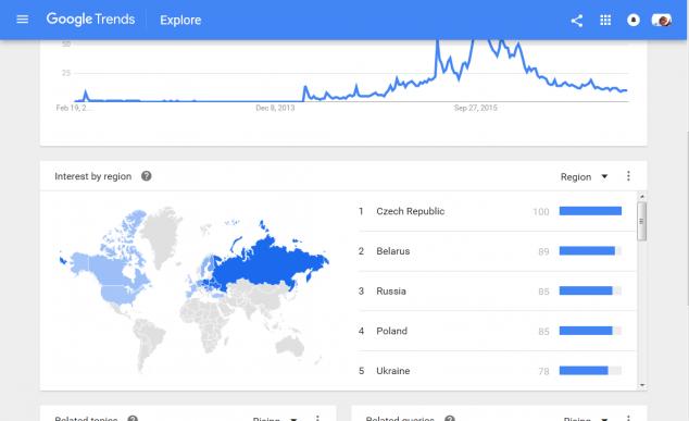 Armored Warfare - интерес к игре в разных странах, по статистике Google Trends больше всего проект нужен России и бывшим странам Варшавского блока