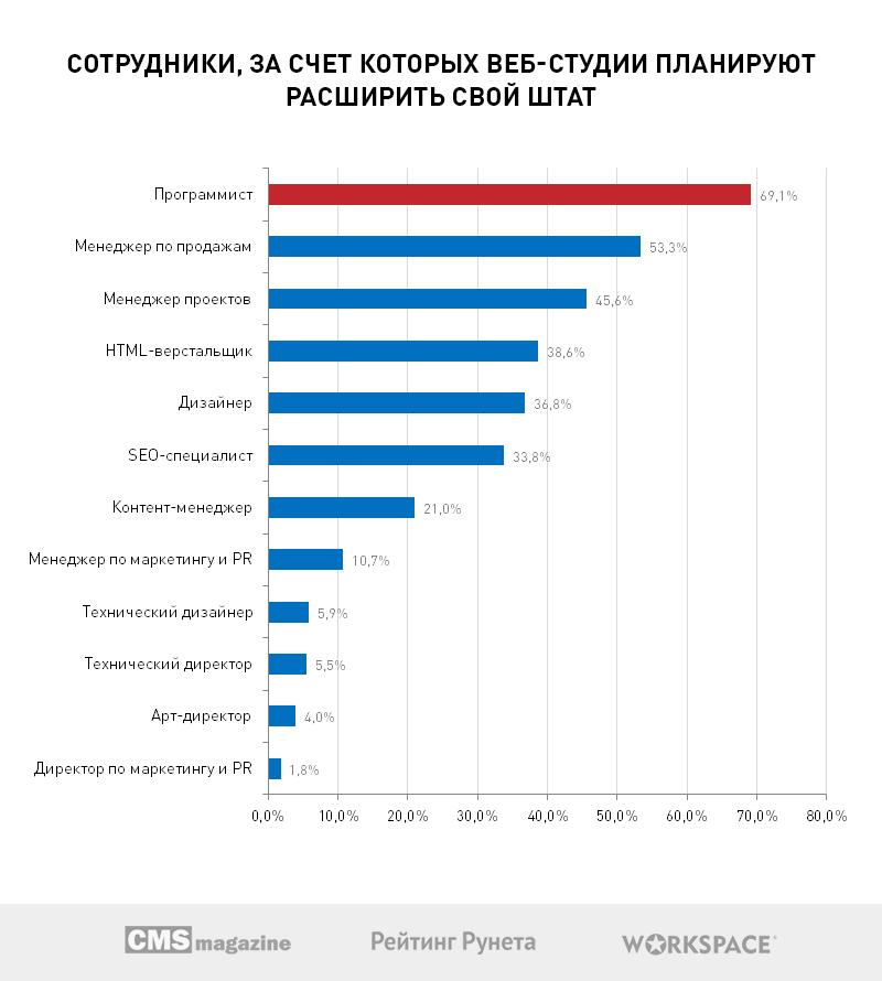 Дешёвых сотрудников ищите в Оренбурге. Кто и откуда нужен веб-студиям?