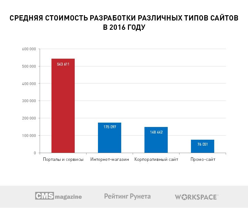 Рынок создания сайтов в украине цены на создание сайтов украина
