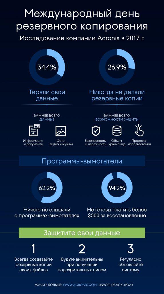 AA_WBD17_infographic_RU