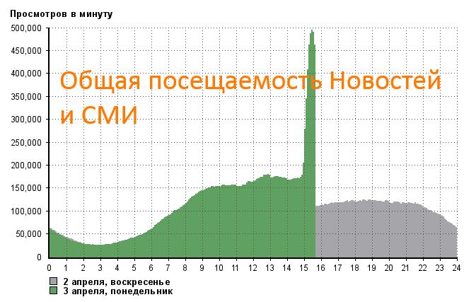 Петербуржцы запустили хештег #домой для поиска бесплатного проезда после взрыва вметро