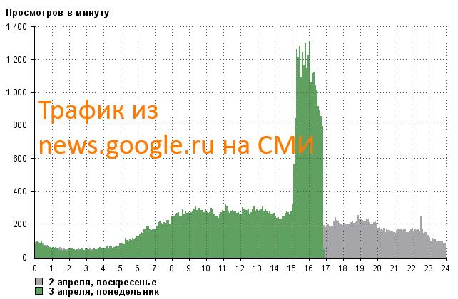 из news-google-ru