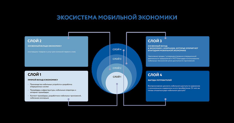В РФ назвали долю цифровой экономики