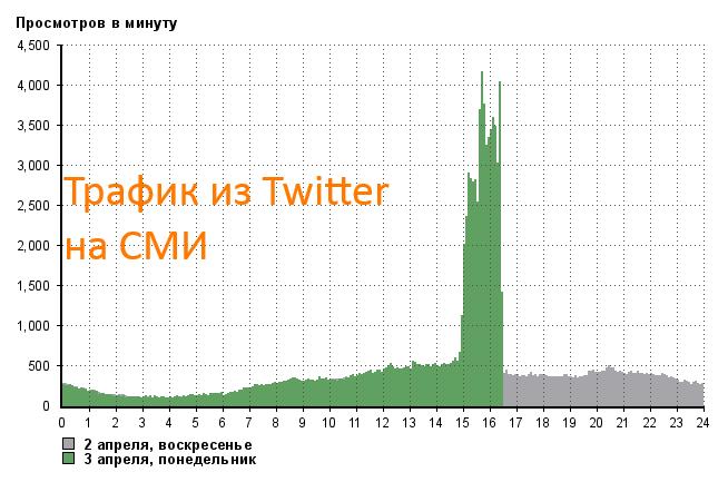 траф-из Twitter на СМИ
