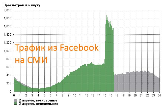трафик из Facebook на СМИ