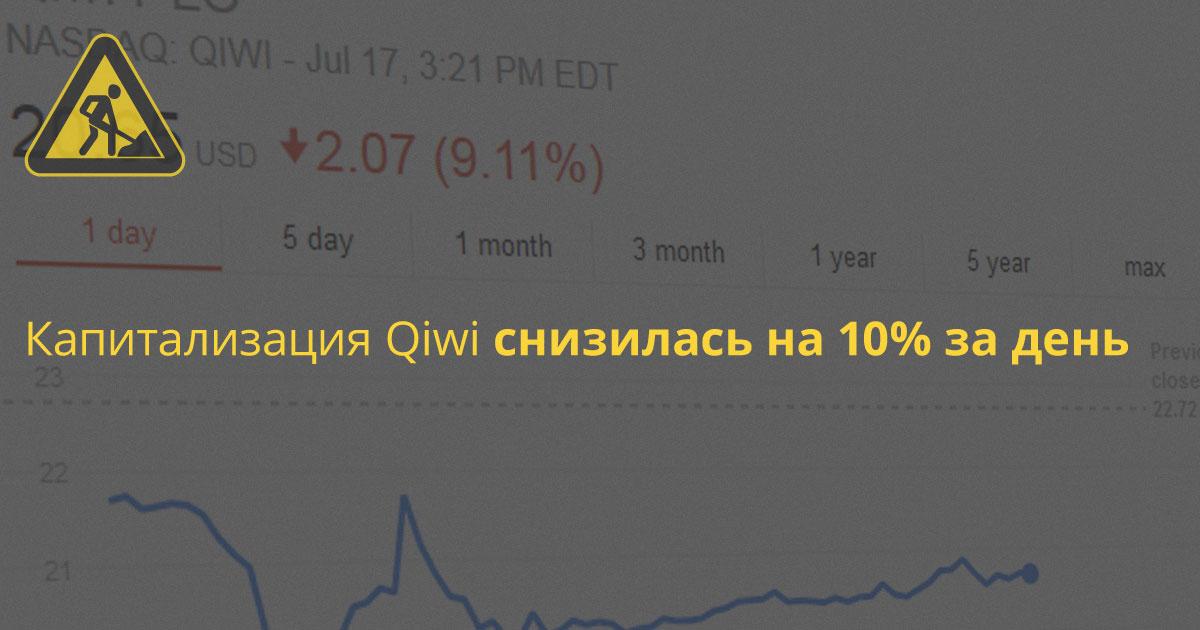 Qiwi подешевела на ~10%, «Открытие» не выкупило акций на 694,2 млн по оферте
