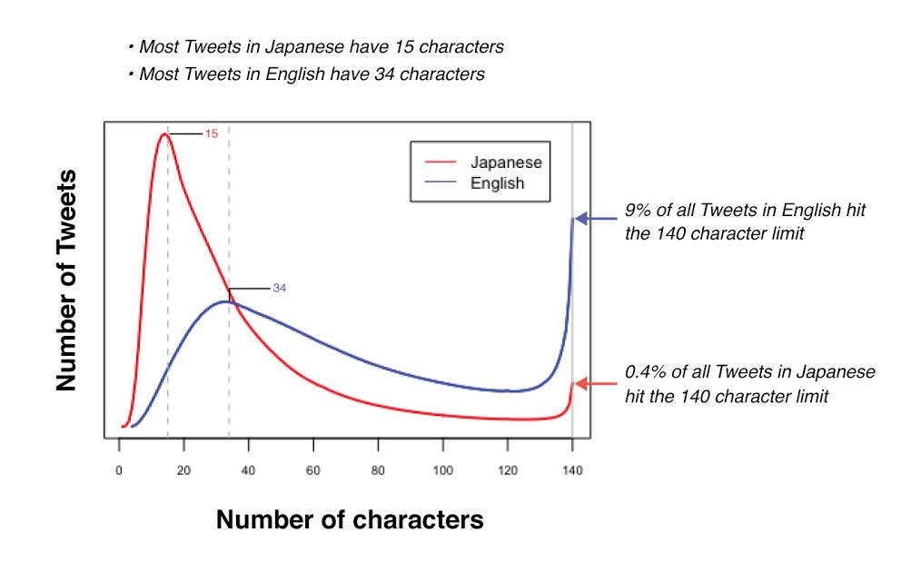 Социальная сеть Twitter тестирует увеличение длины сообщений до280 знаков