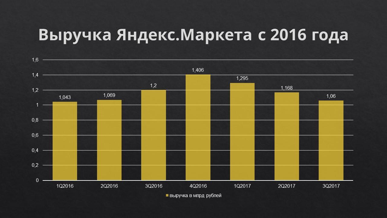 Яндекс.Маркет уронил обещанную выручку и засомневался в дате сделки со «Сбербанком»