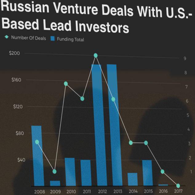 Инвестиции американских фондов в стартапы из России