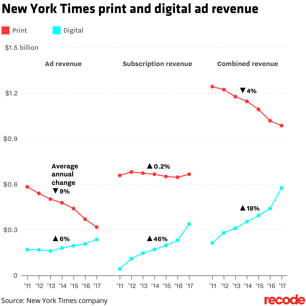 new_york_times_print_digital_revenue_2017_01