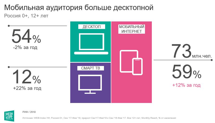Mediascope: «Яндекс» — лидер по посещаемости на декстопе, ВК — у мобильных пользователей