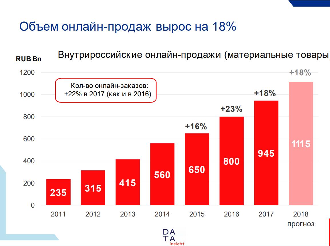 d1b32bde4853 По прогнозу Data Insight, в 2018 году темпы роста количества онлайн-заказов  сохранятся на уровне более 20% в год. Рост рынка российского eCommerce в ...