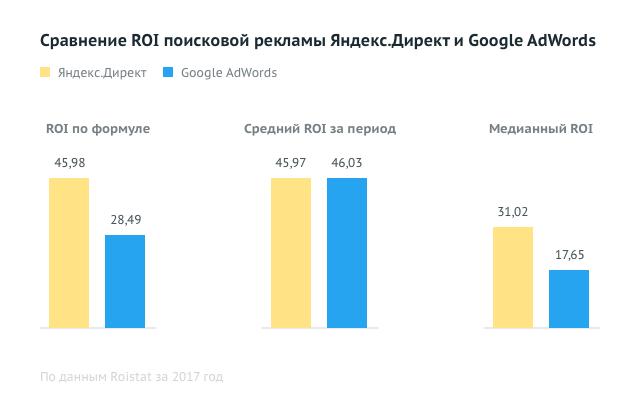 Яндекс директ не окупается google adwords запросов seo