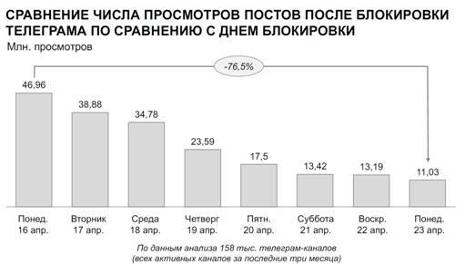 Число просмотров Telegram-каналов упало на76,5% попоследним достоверным сведениям Медиалогии