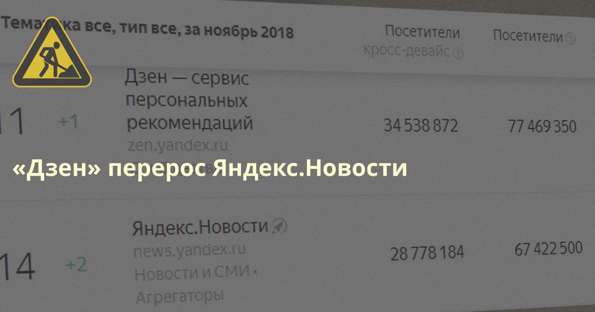 Нерегулируемый Яндекс.Дзен перерос регулируемые Яндекс.Новости по популярности