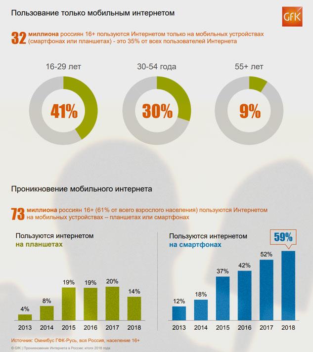 Если годом ранее mobile only пользователей было 18%, то за год этот сегмент вырос в два раза и к началу 2019 составляет более трети (35%) от всех пользователей Интернета в России
