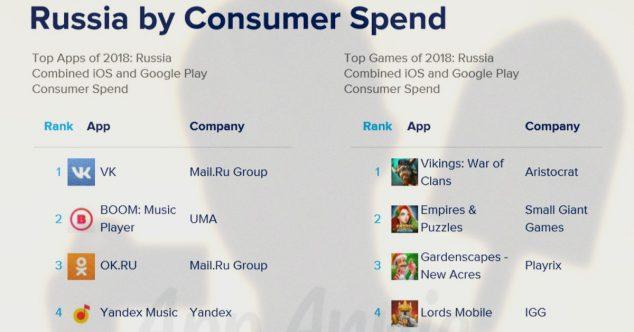 самые доходные мобильные приложения в россии, музыка вконтакт boom mail.ru group обогнала яндекс.музыку в 2018 году
