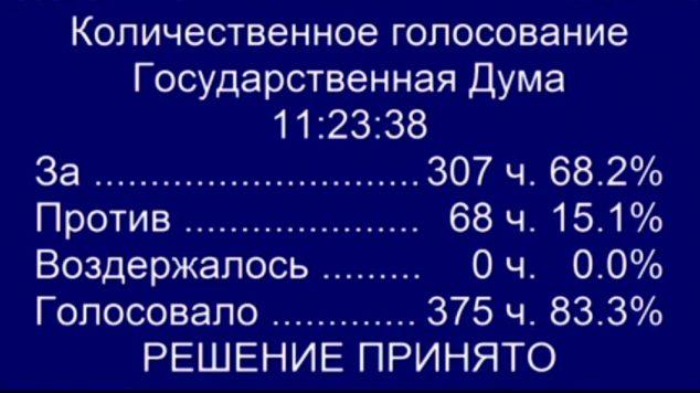 Голосование, закон о суверенном рунете