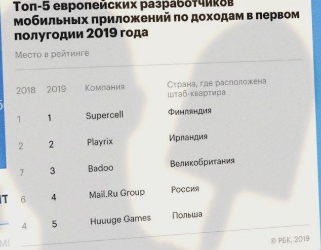 топ5-2019-мобильные