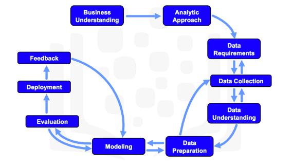 Межотраслевой стандартный процесс для исследования данных