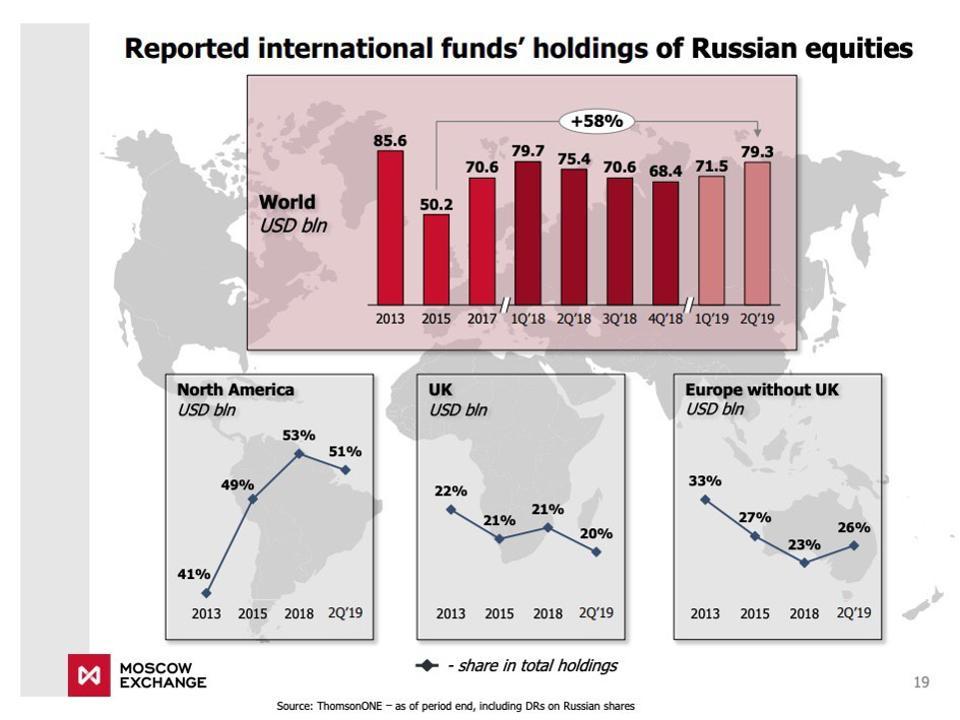 Forbes US рассказал про ажиотажный спрос на российские акции в Америке