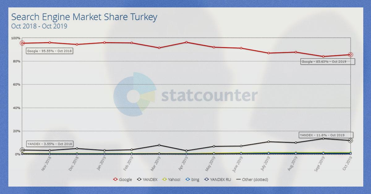 Экспансия Яндекса в Турцию возобновилась. Хотя Волож разочаровался в шансах YNDX там в 2015-м