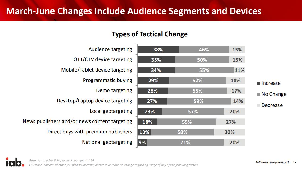 IAB: в США 70% покупателей рекламы временно ушли с рынка или начали экономить