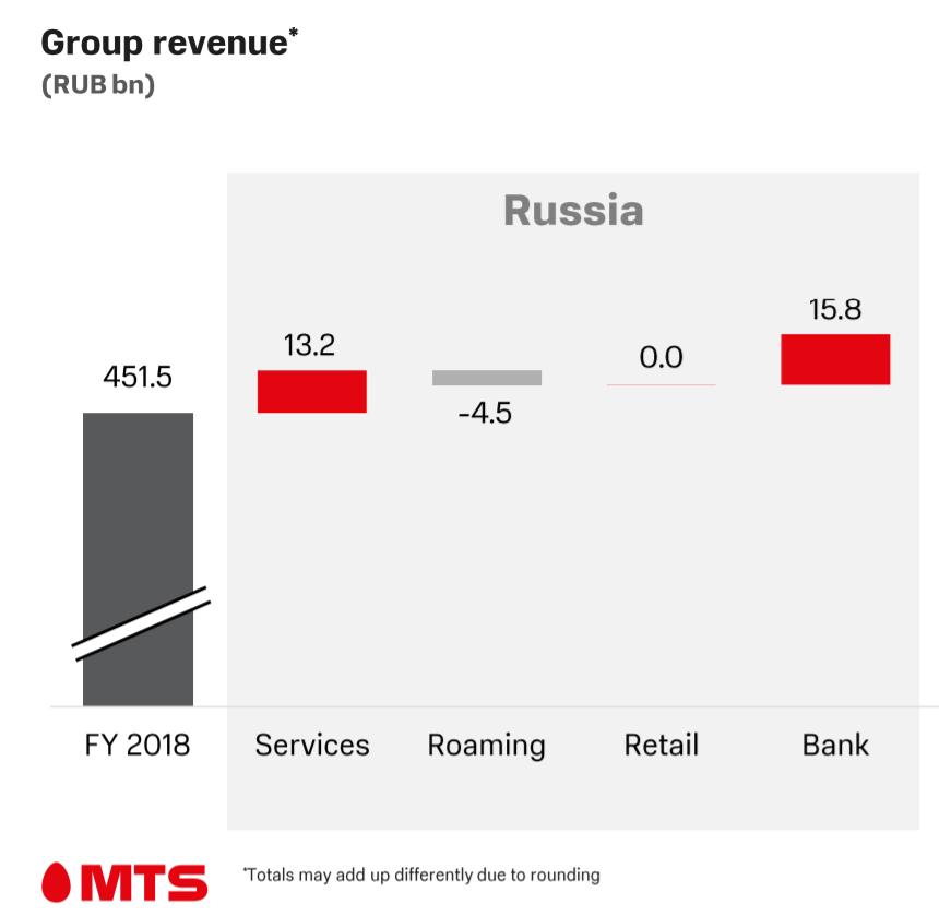 Билайн вывел обслуживание абонентов на аутсорс. МТС купил аутсорсера «Билайна» за 1,37 миллиарда