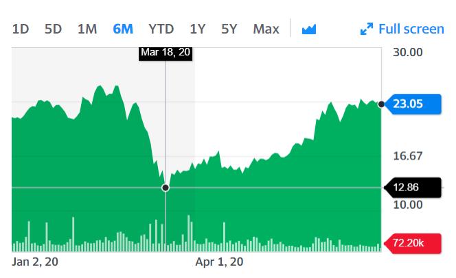HeadHunter намекнула на SPO и наконец вернула докарантинную капитализацию на бирже