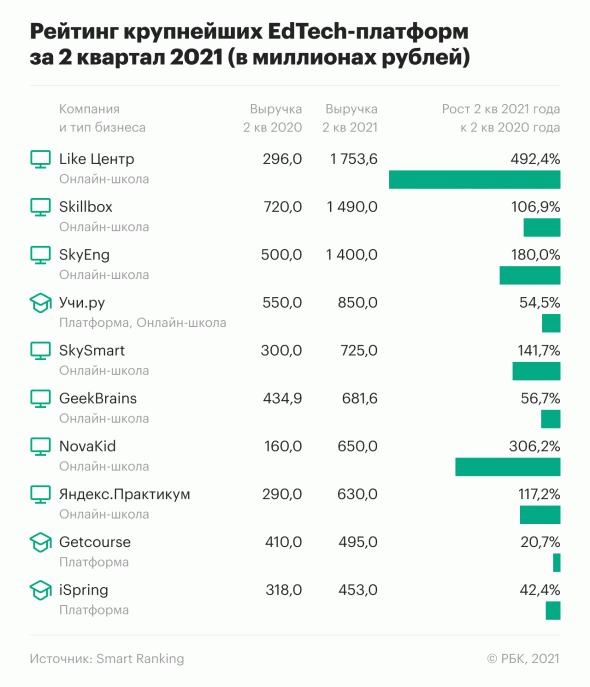 Лайк-центр Аяза Шабутдинова зарабатывает больше Skillbox и растёт в пять раз быстрее