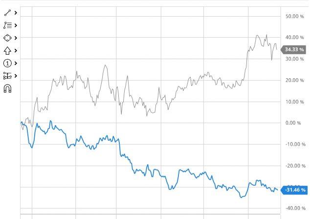 Акции Яндекса и Мейла