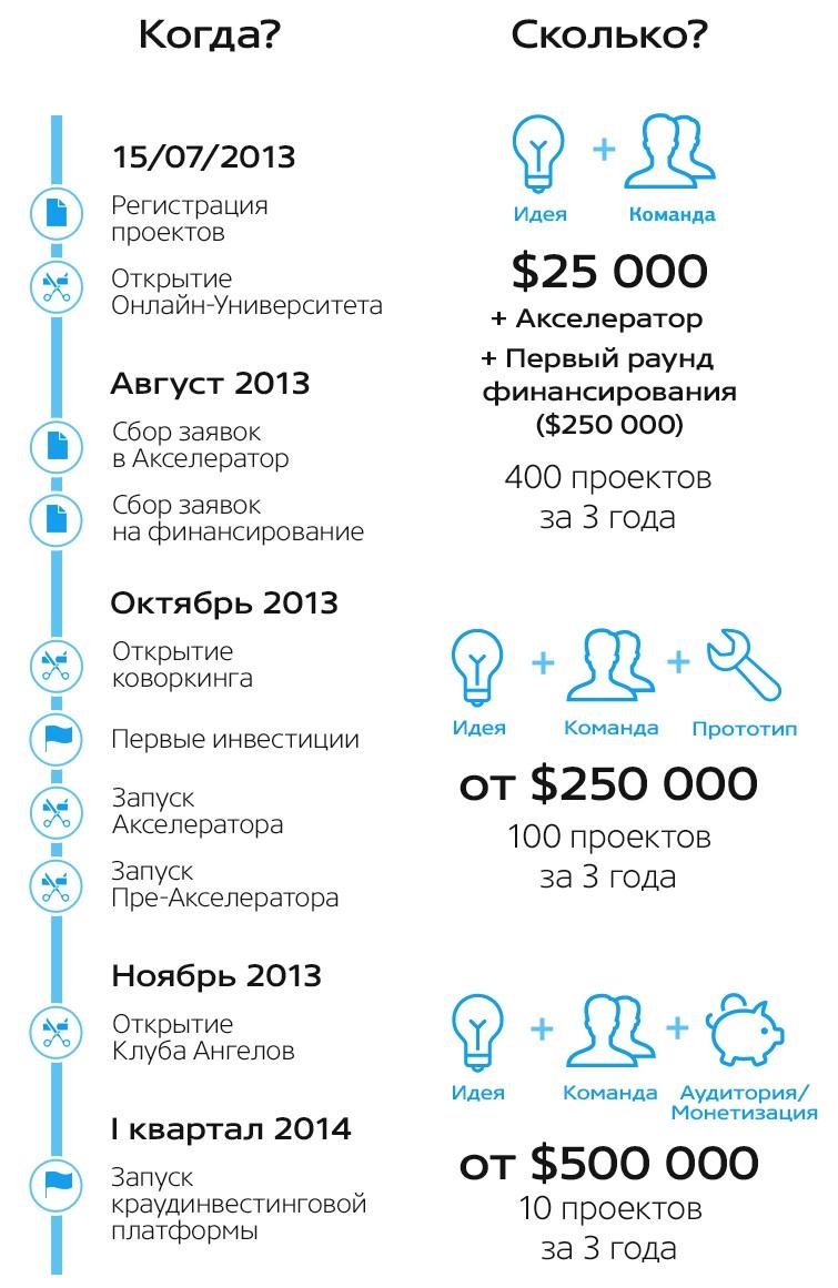 """Путинский венчурный фонд: """"Планируем вернуть инвестиции, но не ждем сверхприбыли"""""""