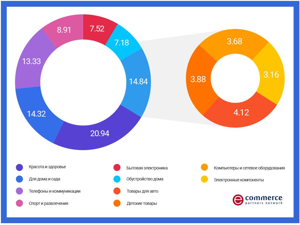 Кэшбэк-сервисы привлекают по 400 000 человек каждый месяц